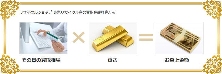 リサイクルショップ 東京リサイクル家の買取金額計算方法